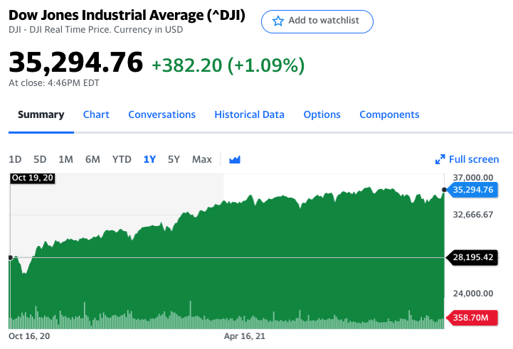 The Dow Jones rises from 28k to 35k in 2021 (Provided by Yahoo Finance)